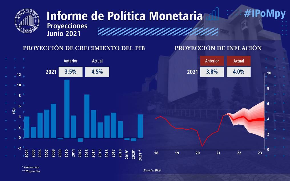 Los buenos resultados económicos y el aumento significativo de personas vacunadas sustentan el mejoramiento del PIB. Foto: Gentileza.