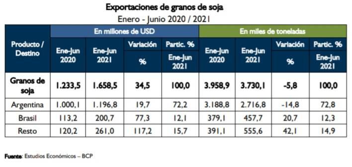Cuadro de informe sobre mercados de la soja producida en el Paraguay. Foto: Gentileza