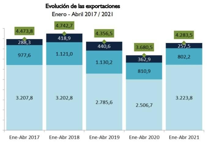 Las reexportaciones registradas hasta el mes de abril del 2021. Foto: Gentileza