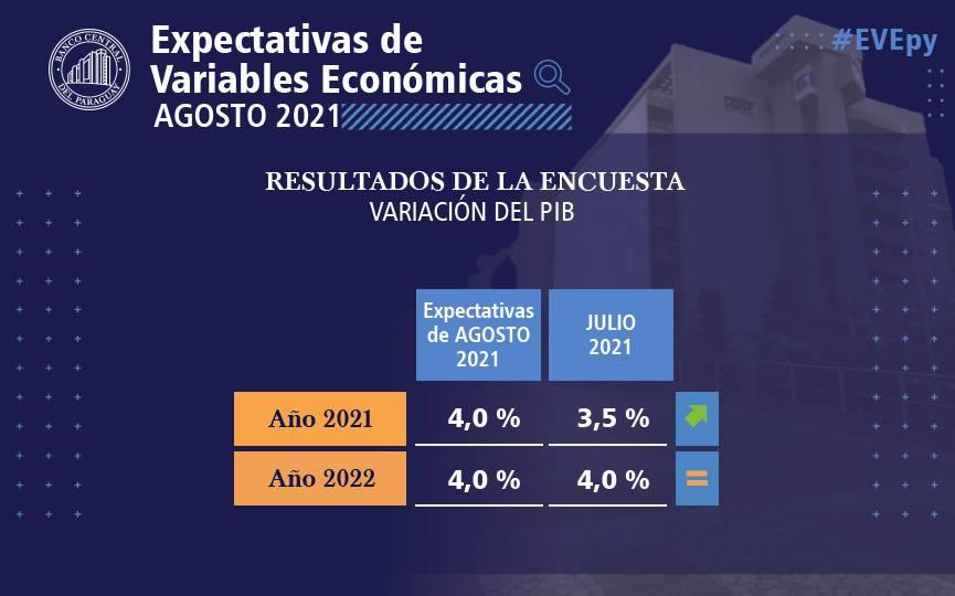 Es la primera vez en el año que la encuesta alcanza el 4% de estimación de crecimiento del PIB. Foto: Gentileza.