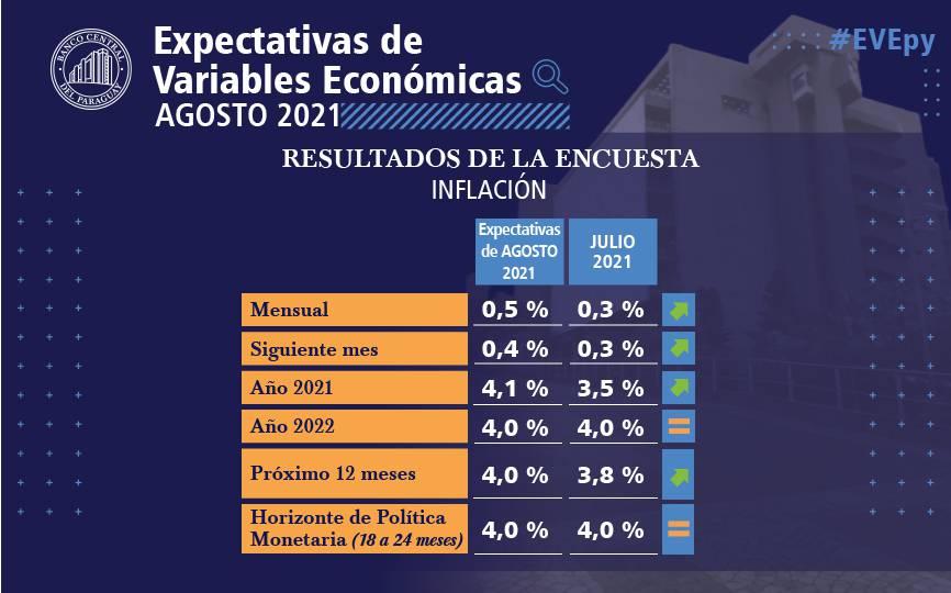 La inflación sigue comprometida teniendo en cuenta la situación interna a nivel económico. Foto: Gentileza.