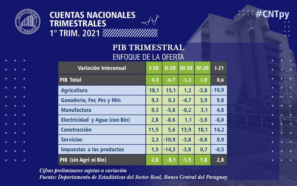 La agricultura registró números adversos, justificados principalmente por la menor producción de soja. Foto: Gentileza.