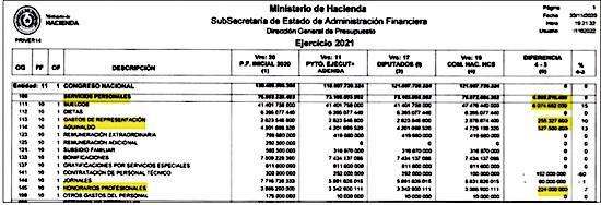 Diferencias entre las distintas versiones del PGN 2021. Senado con autoaumento de G. 6.869 millones.